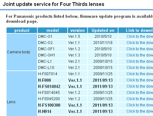New Lumix G Series Lens Firmware Improves Video Capabilities | B&H