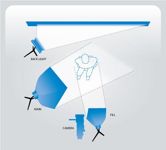 Lighting for interviews bh explora starting position should be 45 off axis both horizontally and vertically to the camera see diagram publicscrutiny Image collections