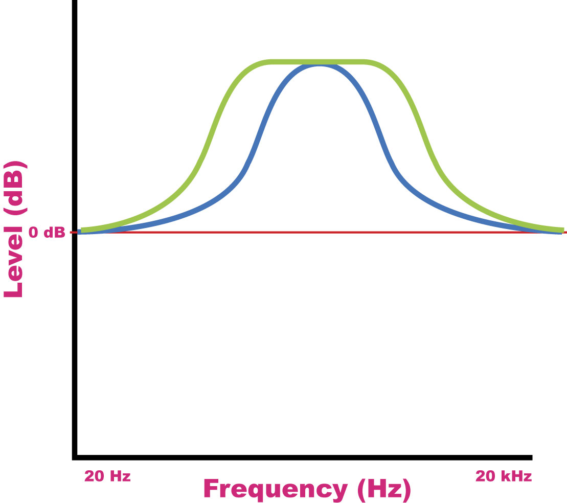 Basic Guide To Understanding Eq Bh Photo Video Audio Vga Rca Diagram This Value Labeled Q Resonance Or Bandwidth On Different Units Allows For Some Very Strong Tone Shaping That Can Drastically Change The Overall Character