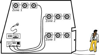 b&h guide to understanding the basics of distributed audio systems 4 ohm wiring-diagram b&h guide to understanding the basics of distributed audio systems \u201c