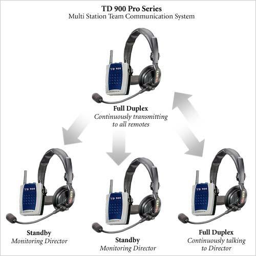 Eartec Td904pro Full Duplexing Wireless Intercom