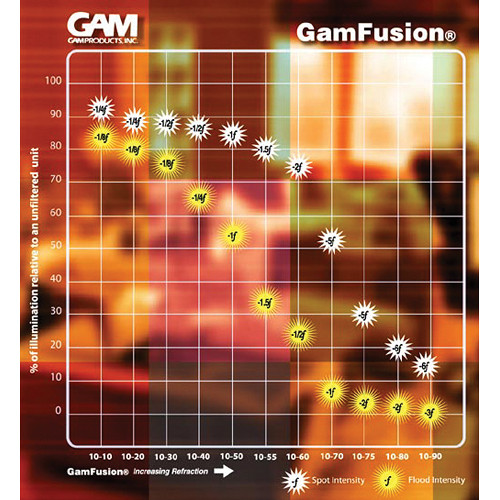 Gam gamfusion 10 75 diffusion material gcb1075 b h photo video for International diffusion decor