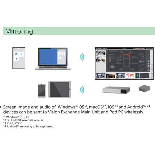 Sony Vision Exchange Controller for Active Learning Videoconferencing  Systems (4 HDMI Inputs)