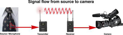Signal flow from source to camera